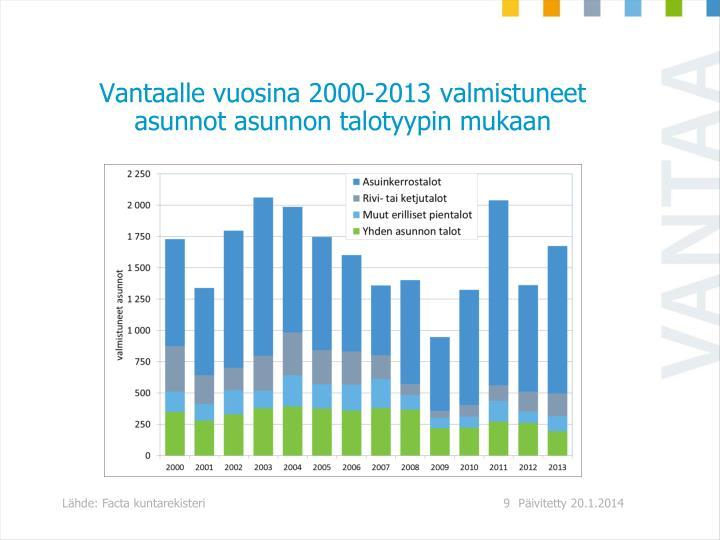 Vantaalle vuosina 2000-2013 valmistuneet asunnot asunnon talotyypin mukaan