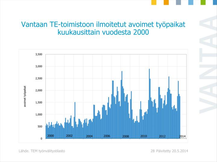 Vantaan TE-toimistoon ilmoitetut avoimet työpaikat kuukausittain vuodesta 2000