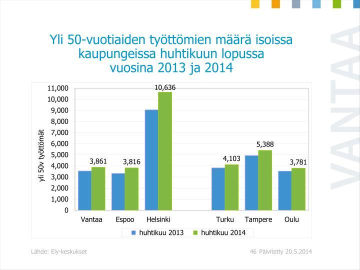 Yli 50-vuotiaiden työttömien määrä isoissa kaupungeissa huhtikuun lopussa