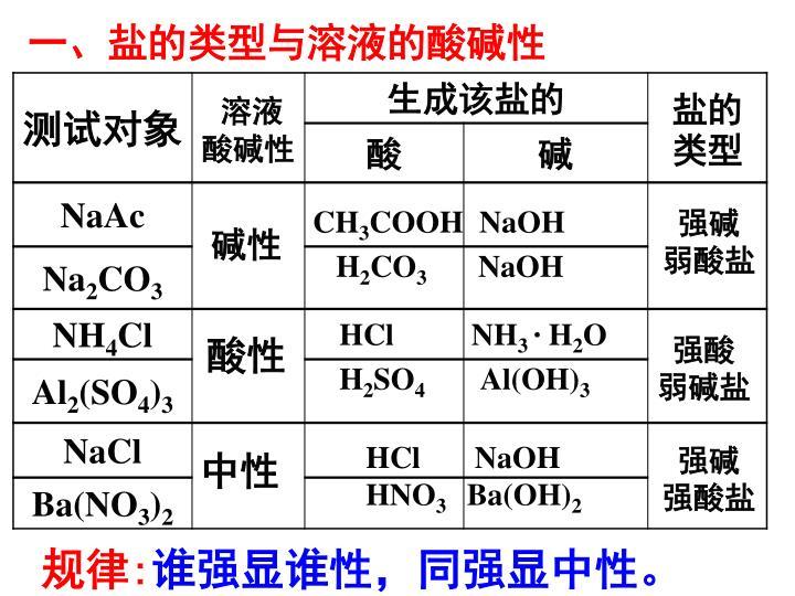 一、盐的类型与溶液的酸碱性