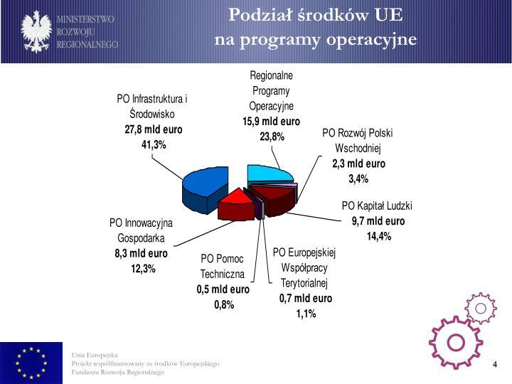 Podział środków UE