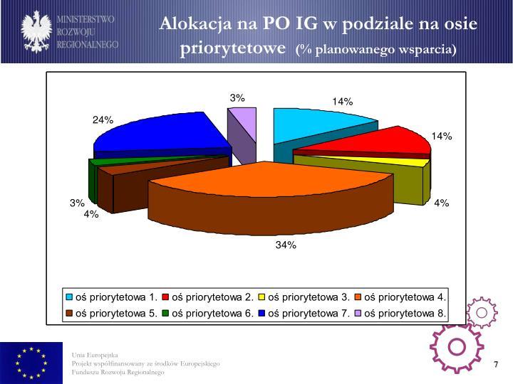 Alokacja na PO IG w podziale na osie