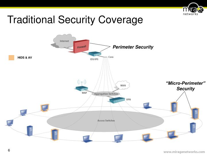 Traditional Security Coverage