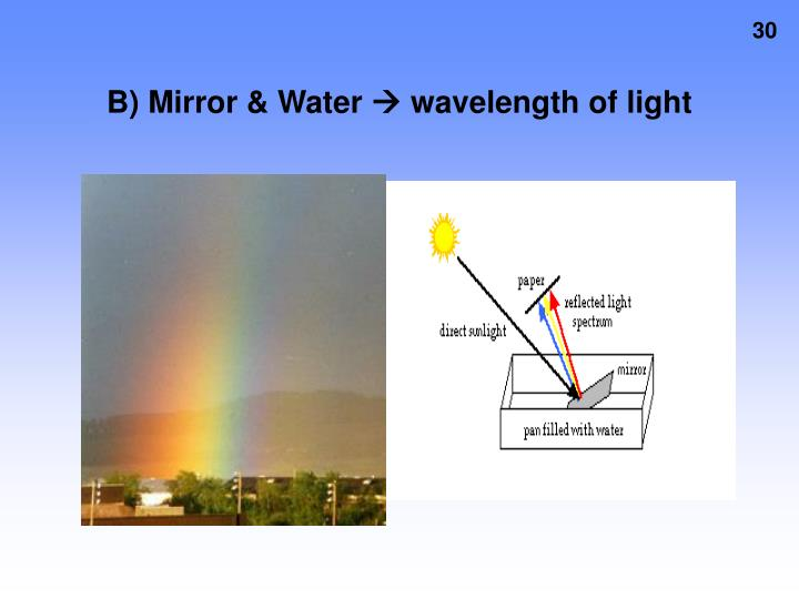 B) Mirror & Water