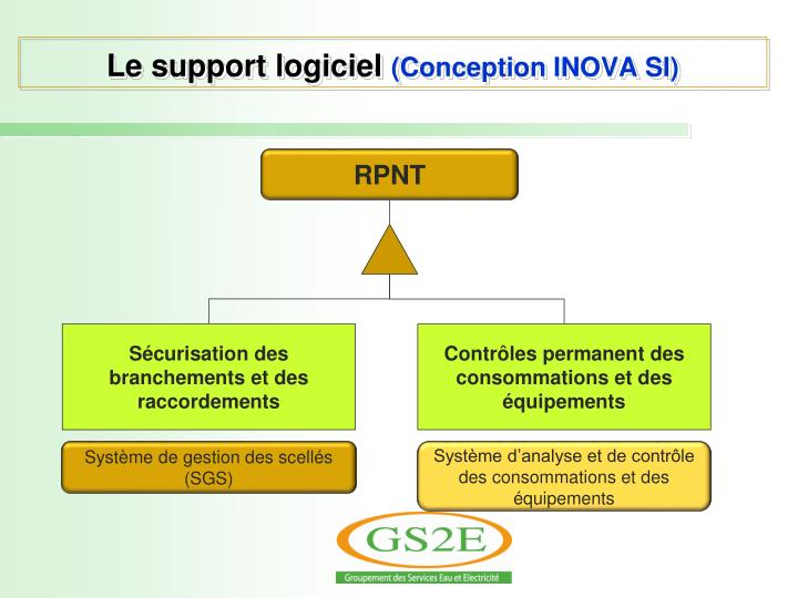 Le support logiciel conception inova si