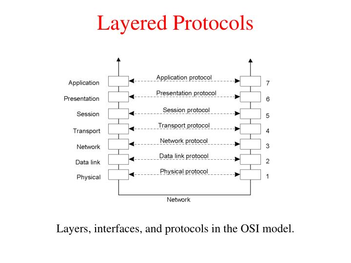 Layered Protocols
