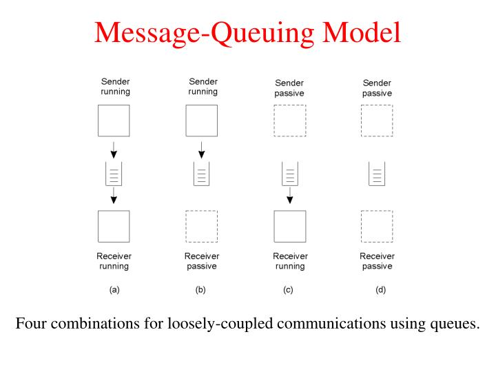 Message-Queuing Model