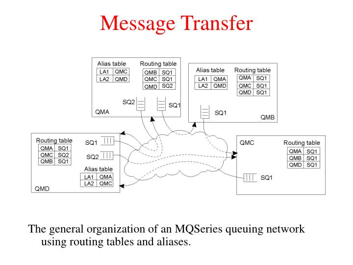 Message Transfer