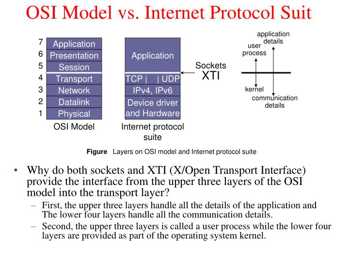 OSI Model vs. Internet Protocol Suit