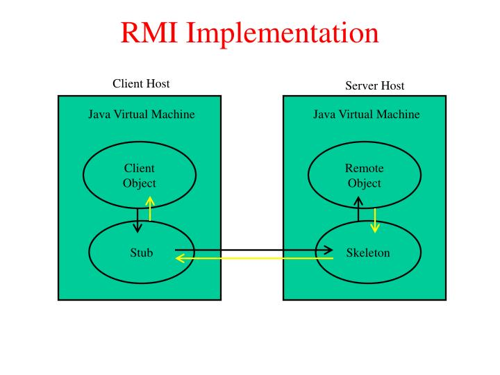 RMI Implementation