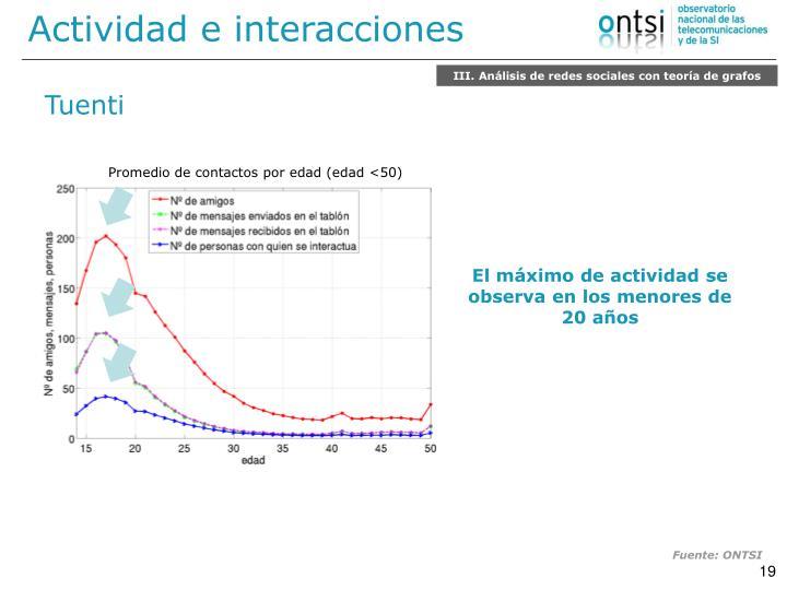 Actividad e interacciones