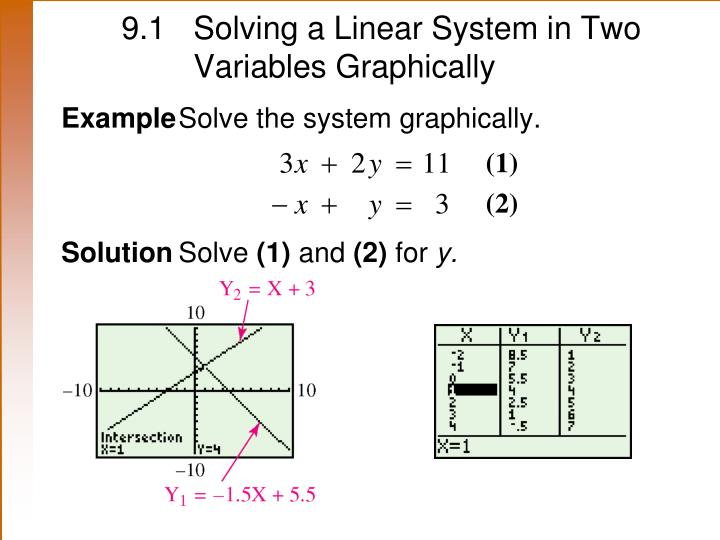 9.1 	Solving a Linear System in Two 	Variables Graphically