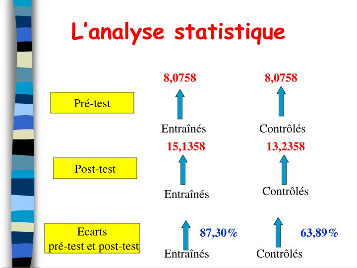 L'analyse statistique
