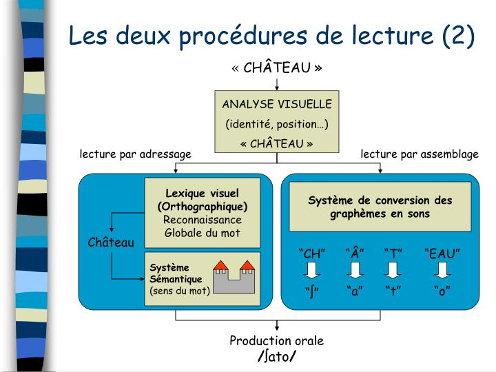 Les deux procdures de lecture (2)