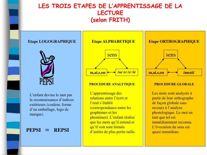 LES TROIS ETAPES DE L'APPRENTISSAGE DE LA LECTURE