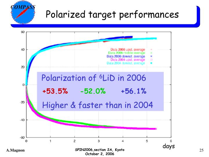 Polarized target performances