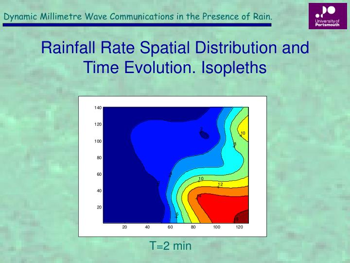 Dynamic Millimetre Wave Communications in the Presence of Rain.