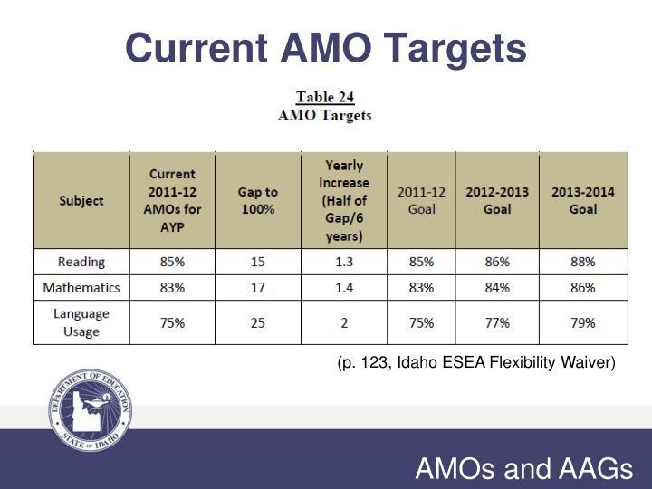 Current AMO Targets