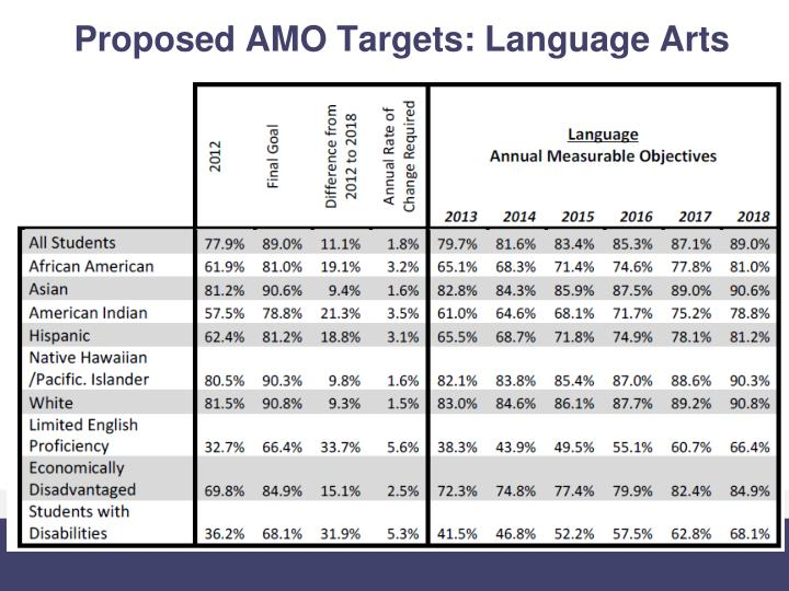 Proposed AMO Targets: Language Arts