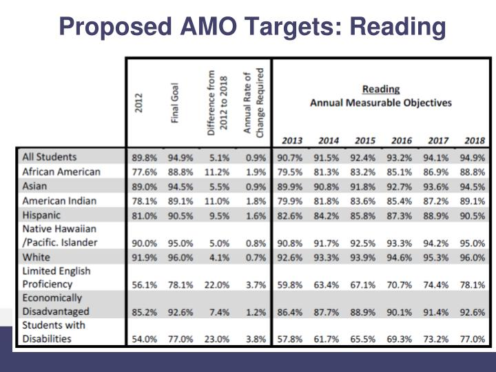 Proposed AMO Targets: Reading