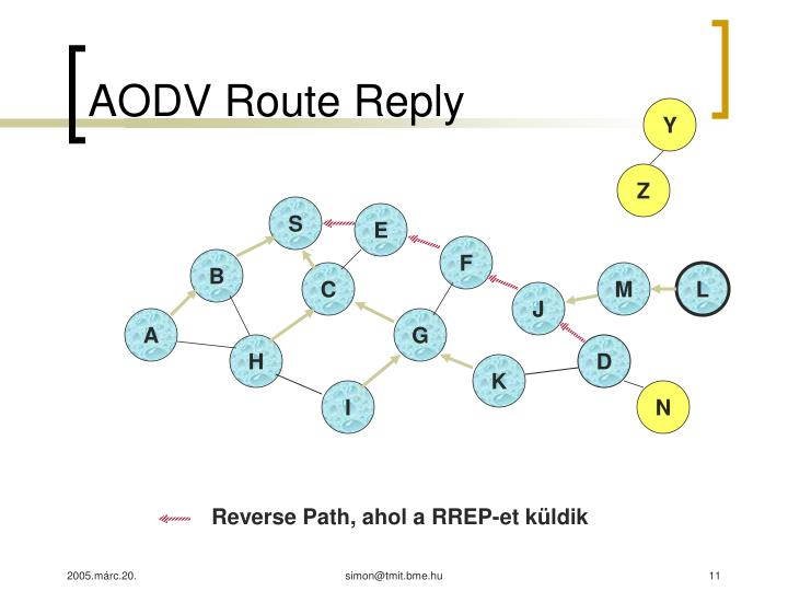 AODV Route Reply