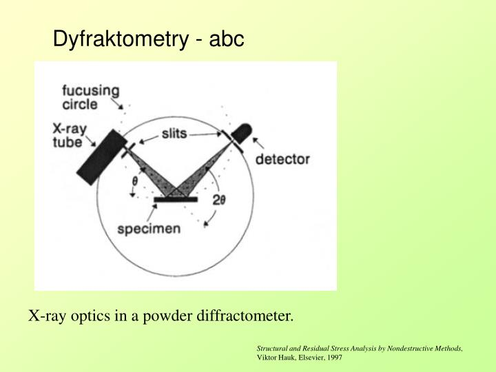 Dyfraktometry - abc