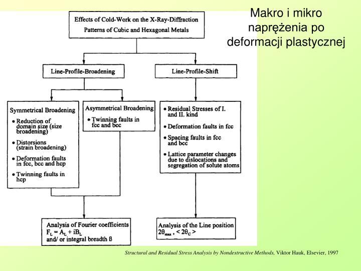 Makro i mikro naprężenia po deformacji plastycznej