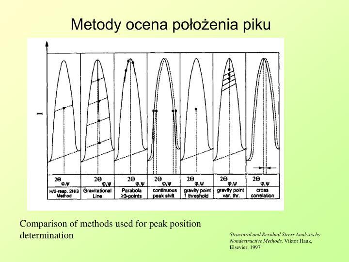 Metody ocena położenia piku