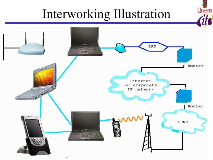 Interworking Illustration