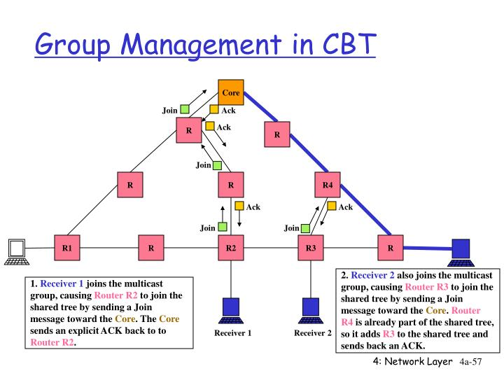 Group Management in CBT