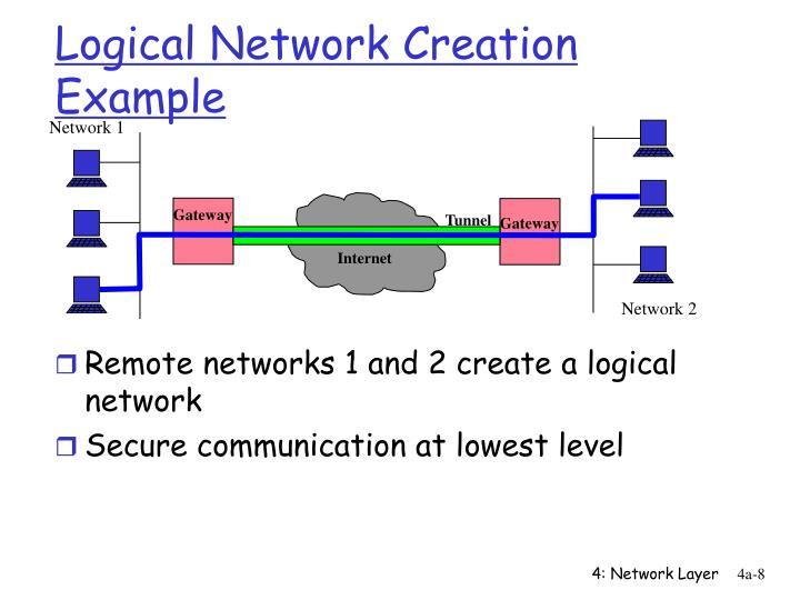 Logical Network Creation Example