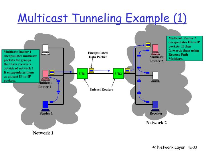 Multicast Tunneling Example (1)