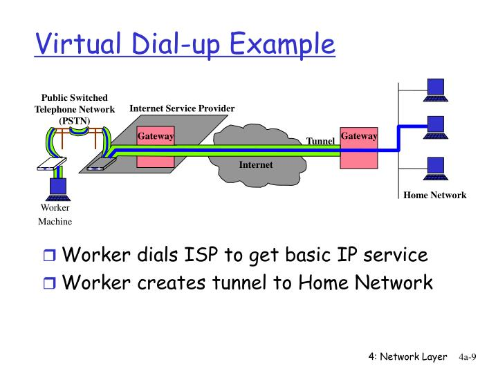 Virtual Dial-up Example