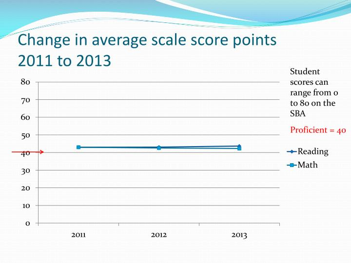 Change in average scale score points