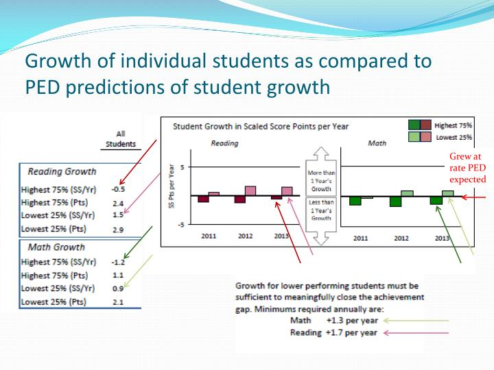 Growth of individual students as compared to PED predictions of student growth