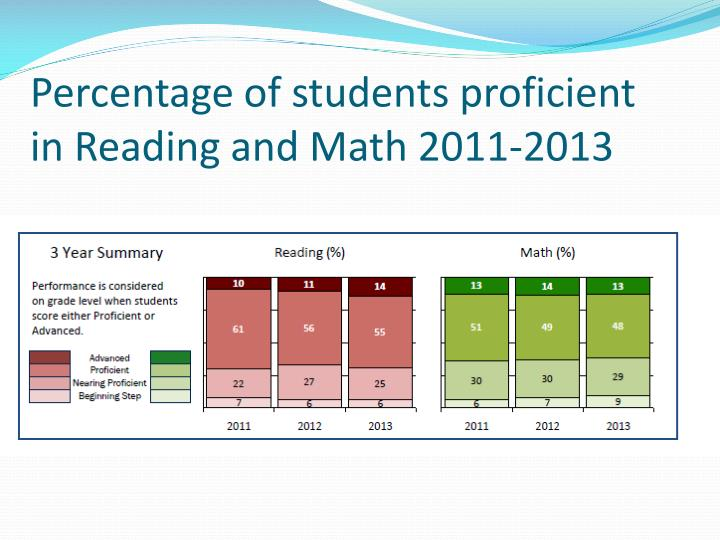 Percentage of students proficient in Reading and Math 2011-2013