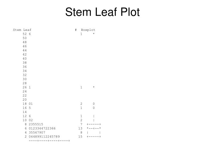 Stem Leaf Plot