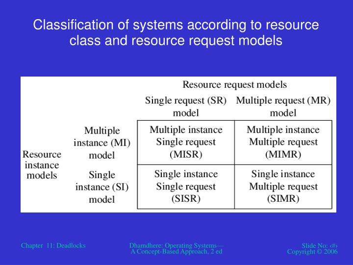 Classification of systems according to resource class and resource request models