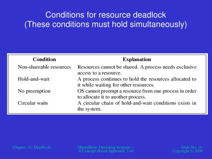 Conditions for resource deadlock