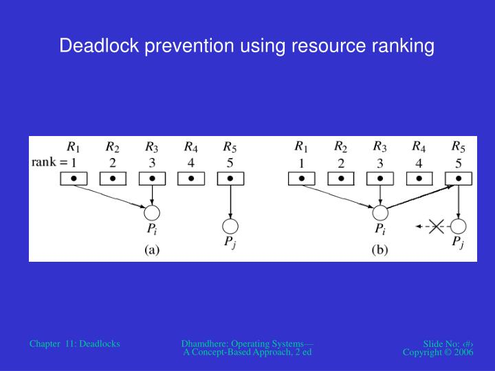 Deadlock prevention using resource ranking