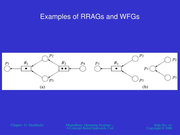 Examples of RRAGs and WFGs