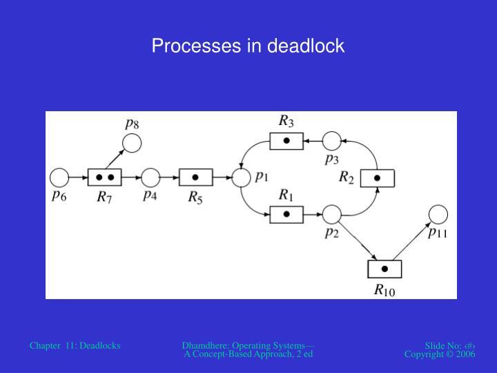 Processes in deadlock