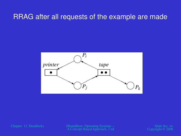 RRAG after all requests of the example are made