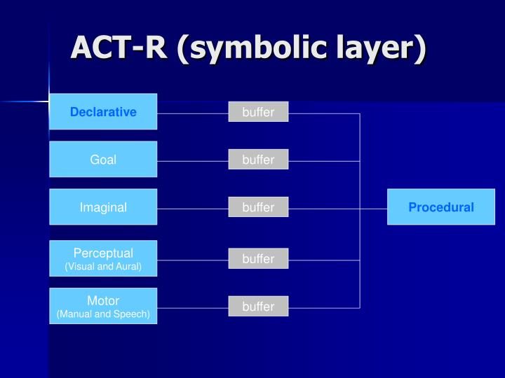 Act r symbolic layer