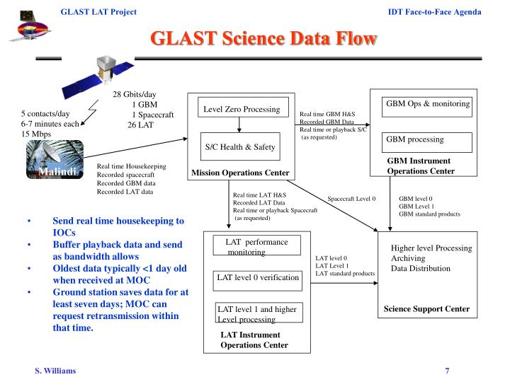 GLAST Science Data Flow