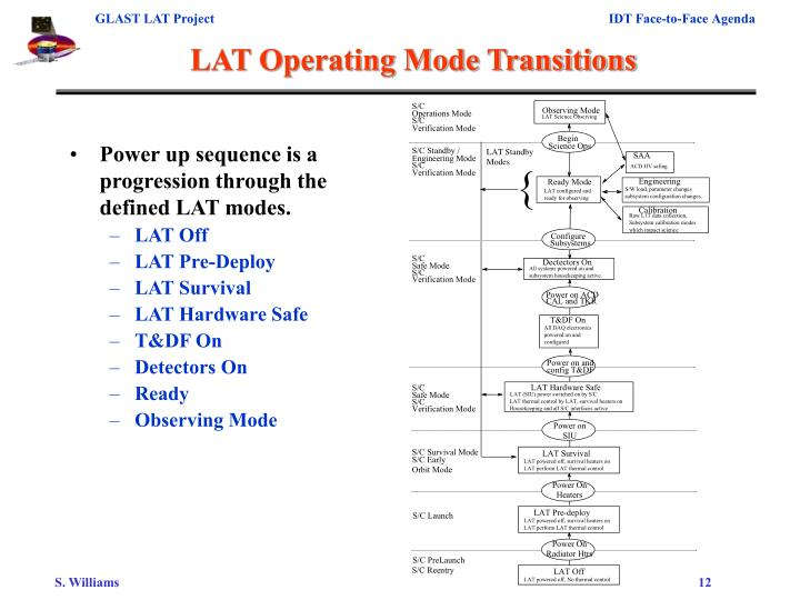 LAT Operating Mode Transitions