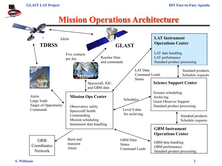 Mission operations architecture