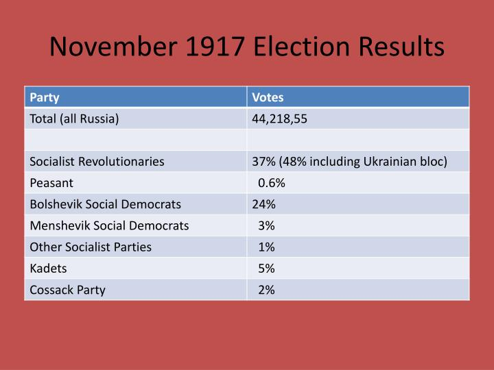 November 1917 Election Results