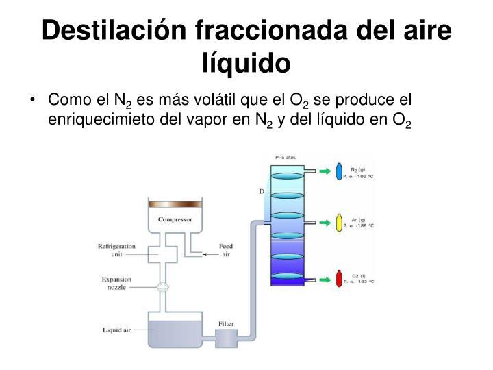 Destilación fraccionada del aire líquido