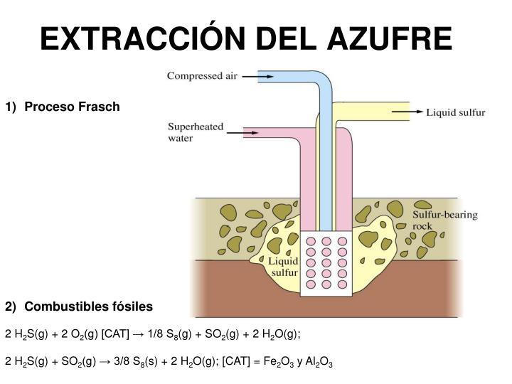 EXTRACCIÓN DEL AZUFRE